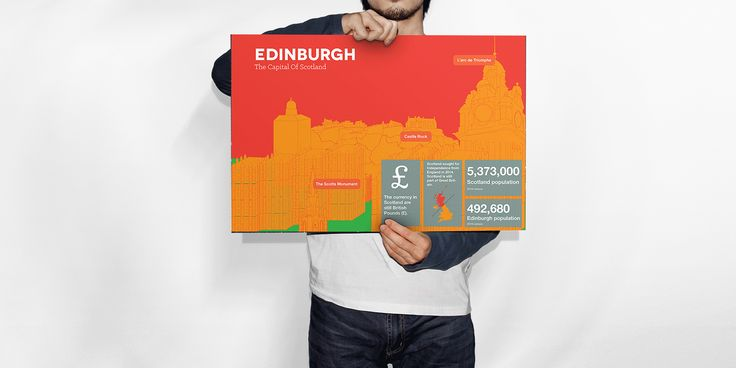 Now available on our store: Edinburgh Infogra... Check it out here! http://www.thandistrippytrips.co.za/products/edinburgh-infographic-poster?utm_campaign=social_autopilot&utm_source=pin&utm_medium=pin
