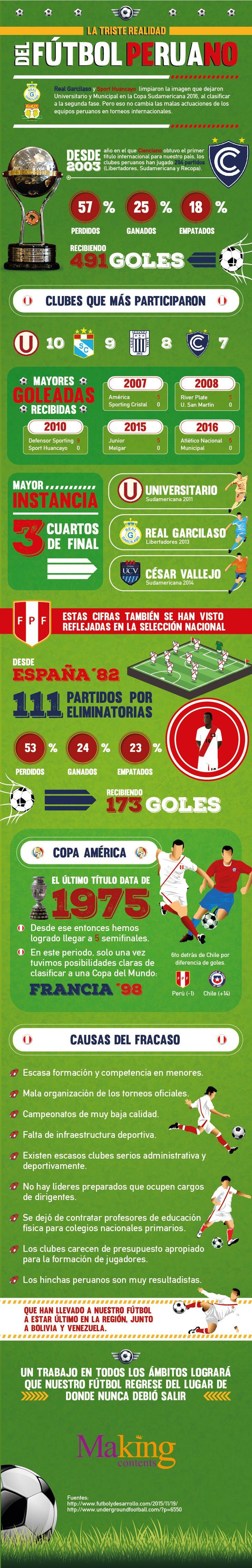La triste realidad del fútbol peruano en competencias internacionales