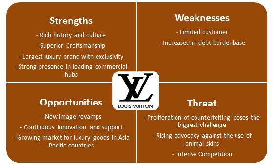 10 Best Brands Images On Pinterest Swot Analysis