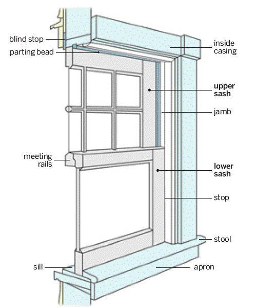 Anatomy of a window frame