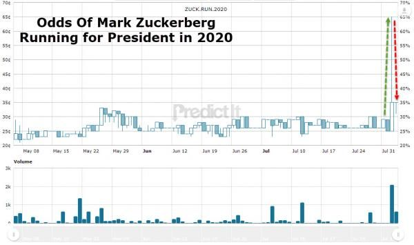 Bookies Now See Facebook CEO Zuckerberg More Likely To Be President In 2020 Than Hillary, Harris, & Biden http://betiforexcom.livejournal.com/27362226.html  For a few brief hours this week - after news broke of the hiring of Joel Benenson, a former top adviser to President Barack Obama and the chief strategist for Hillary Clinton's failed 2016 presidential campaign, as a consultant - the odds of Facebook CEO Mark Zuckerberg running for President in 2020 surged to 65%.And while the odds of…
