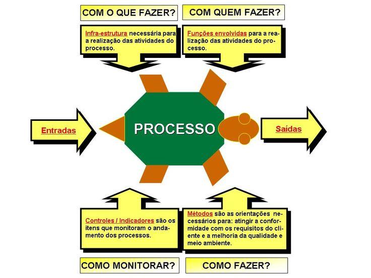 Gestão de Processos Organizacionais