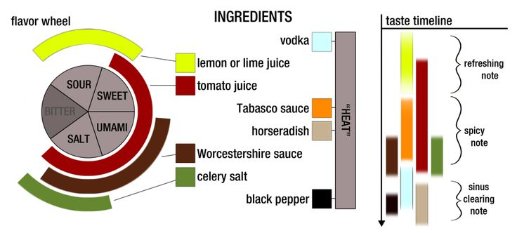 Cocktail Chemistry: Parsing The Bloody Mary