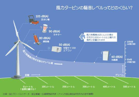 風力タービンの騒音レベルって、どのくらい? - GE Reports Japan