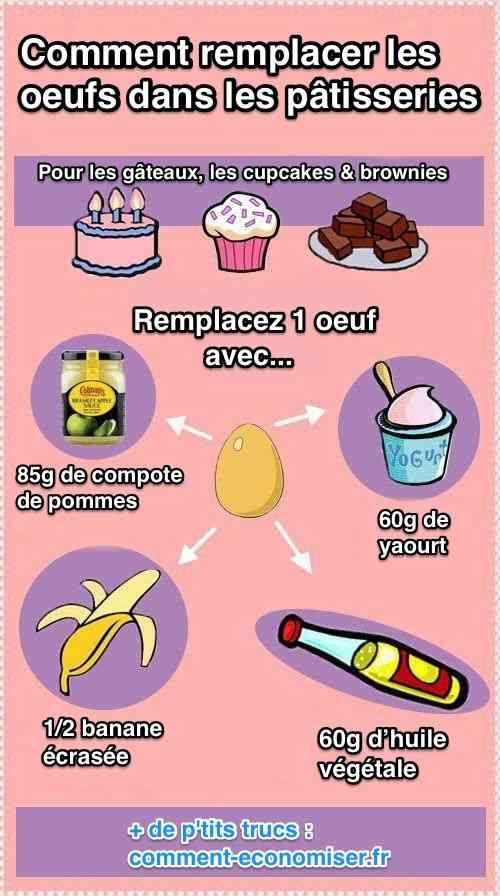 Il existe un moyen simple de remplacer les œufs dans vos pâtisseries. Découvrez l'astuce ici : http://www.comment-economiser.fr/remplacer-oeufs-patisserie-astuce-allergiques.html?utm_content=buffer764a4&utm_medium=social&utm_source=pinterest.com&utm_campaign=buffer