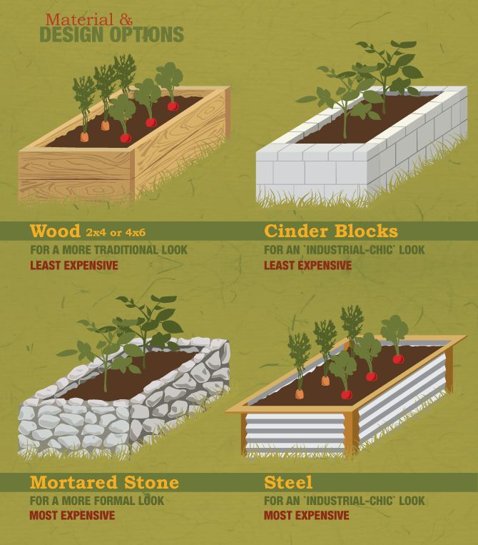 Raised Garden Beds Material And Design Options