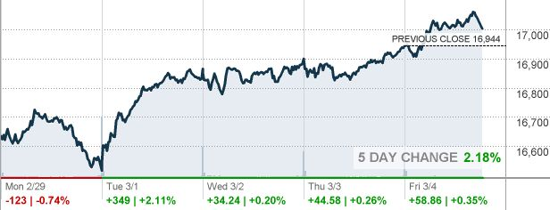 Dow Stock Quote Impressive Best 25 Dow Jones Quote Ideas On Pinterest  Dow Jones Stock