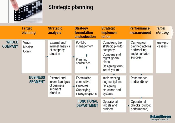Strategic planning Corporate excellence Functional know-how - strategic plan