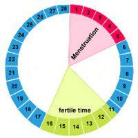 Le stress à une certaine période du cycle menstruel affecte davantage la santé mentale