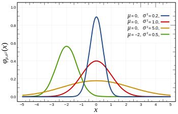 Normal distribution In probability theory the normal (or Gaussian) distribution is a very common continuous probability distribution. Normal distributions are important in statistics and are often used in the natural and social sciences to represent real-valued random variables whose distributions are not known. @tachyeonz