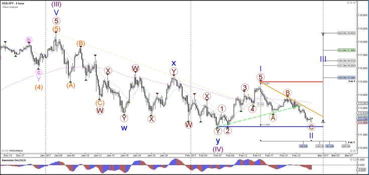 USD/JPY Testing Deep 88.6% Fibonacci Level at 112 http://buff.ly/2lplDcJ - Your capital is at risk