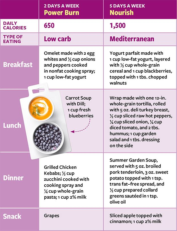 How to Time Your Meals for Weight Loss