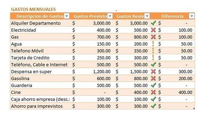 Modelo De Presupuesto Familiar Formato Excel Descargable Presupuesto Familiar Planificación Financiera Presupuesto