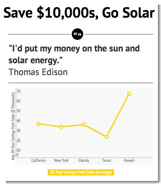 Solar Panel Cost Trends Tons Of Charts