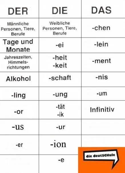 Duits - grammatica - woordgeslacht herkennen