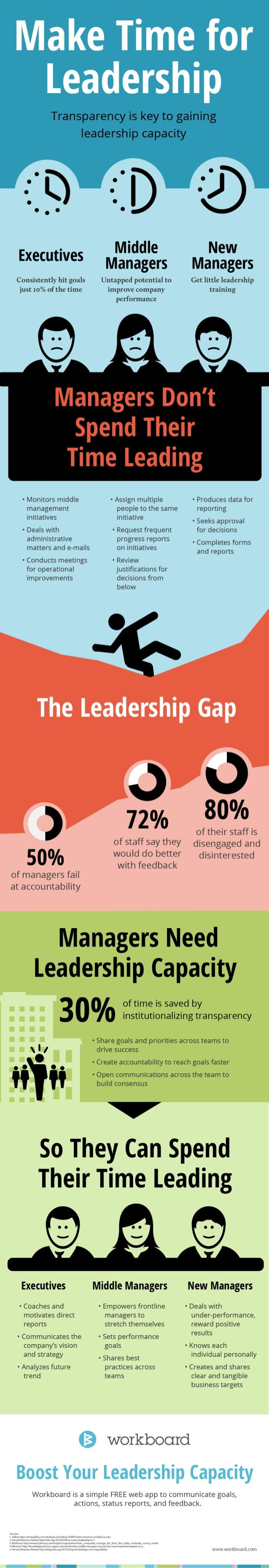 Make Time for Leadership: How and why should you make time for leadership? This is a useful infographic for any marketing leader. #TheMarketingManager #OliveNecessities