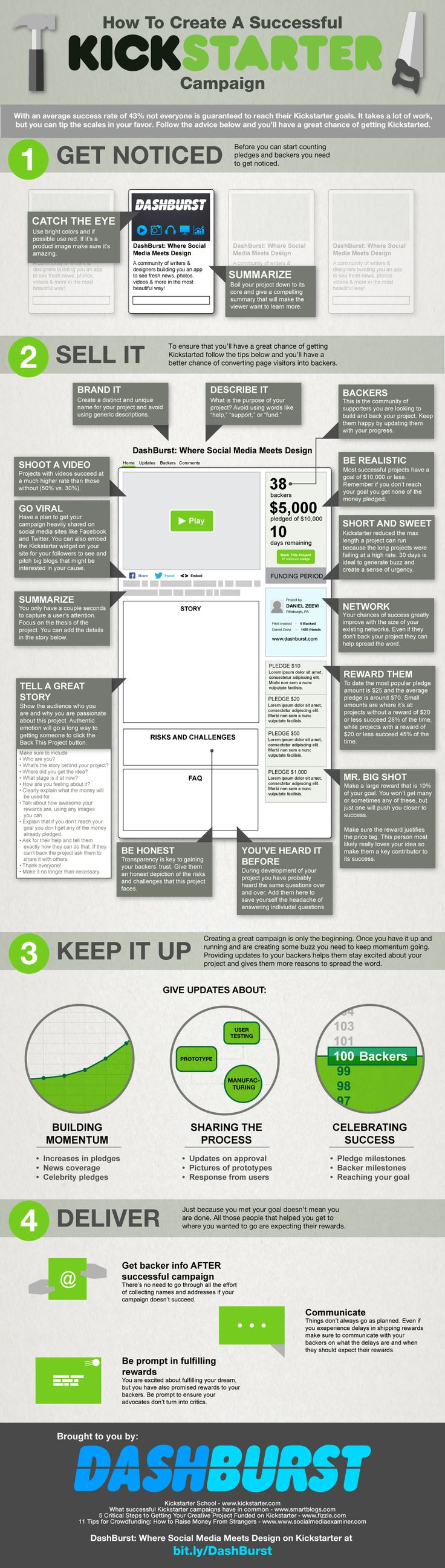 How to Create a Successful Kickstarter Campaign [INFOGRAPHIC] - http://dashburst.com/infographic/how-to-create-a-successful-kickstarter/
