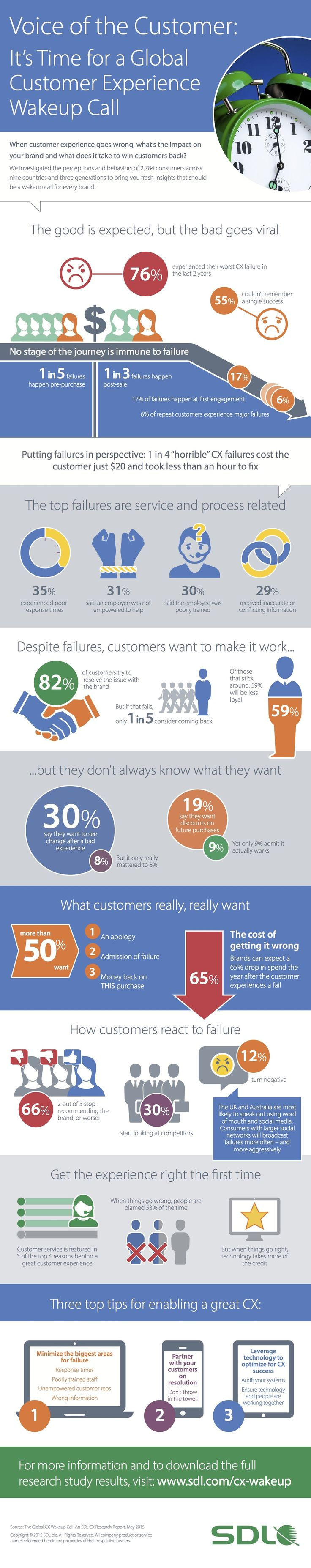 Vital to have a relationship post-transaction----- 55% of customers can't remember having a great experience