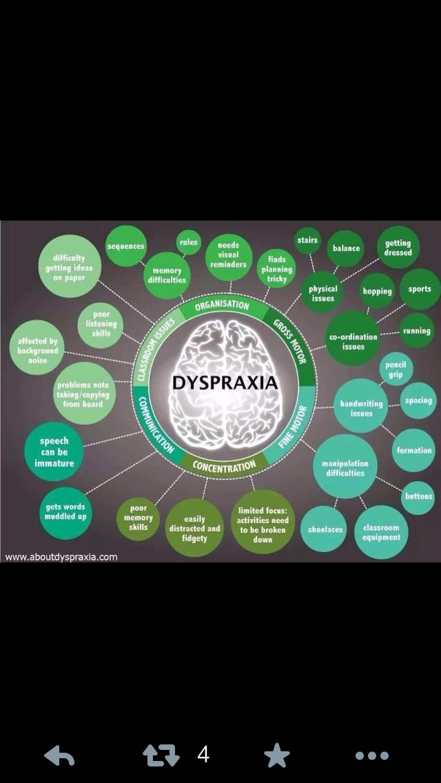 dyspraxia research papers Research papers graduate school 2014 literature review of childhood apraxia of speech: approach on controversy of labeling, diagnosing, and intervention and developmental verbal dyspraxia to childhood apraxia of speech or cas for two reasons.