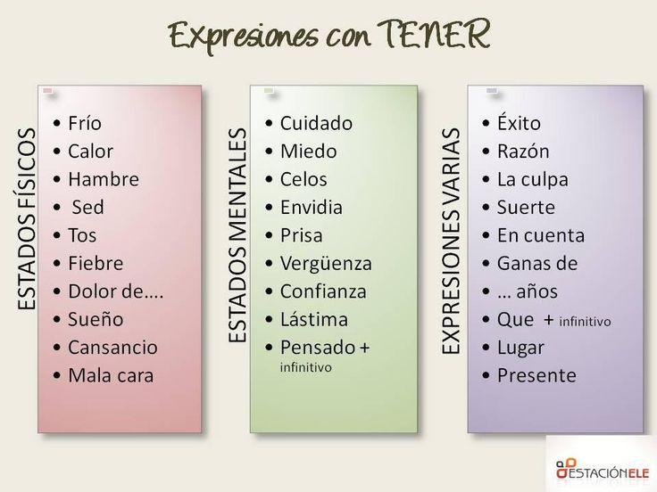 Este verbo es muy importante en español.Primero vamos a ver su conjugación en presente de indicativo. Cuidado: ¡es un verbo irregular! TENGO TIENES TIENE TENEMOS TENÉIS TIENEN. El verbo tener expre...