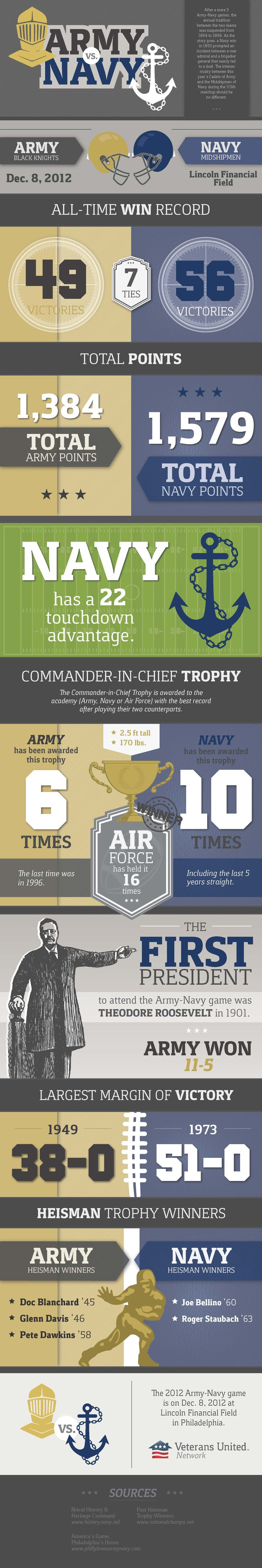 The Army vs. Navy football game is celebrated as one of the most historic rivalries in all of college football. GO NAVY!!!!