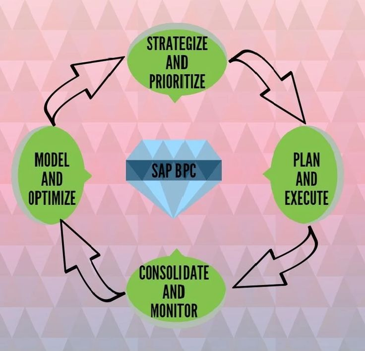 Photo SAP BPC SAP Business Planning and Consolidation