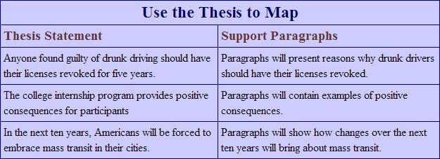 Unit 3 Thesis statement support