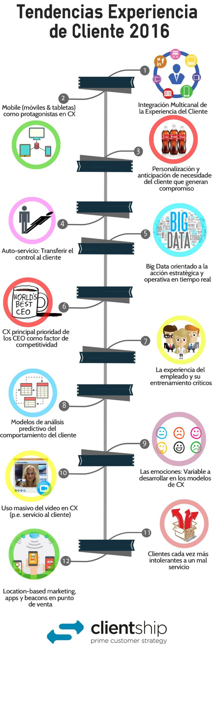 TENDENCIAS SOBRE EXPERIENCIA DE CLIENTE #INFOGRAFIA #INFOGRAPHIC #MARKETING