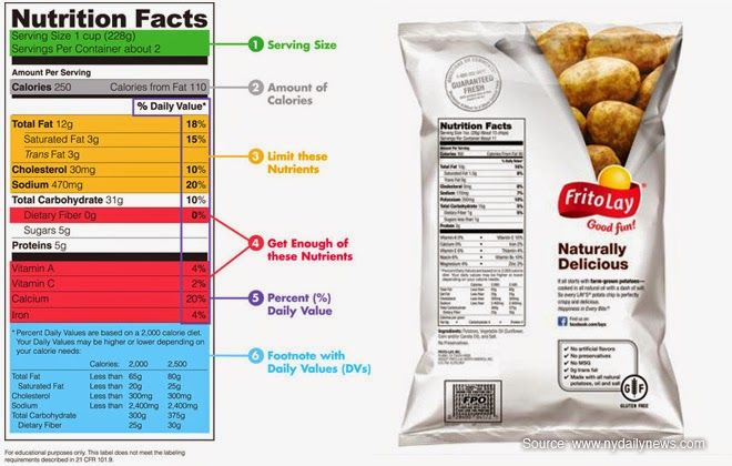 Mitos dan Fakta Seputar Diet
