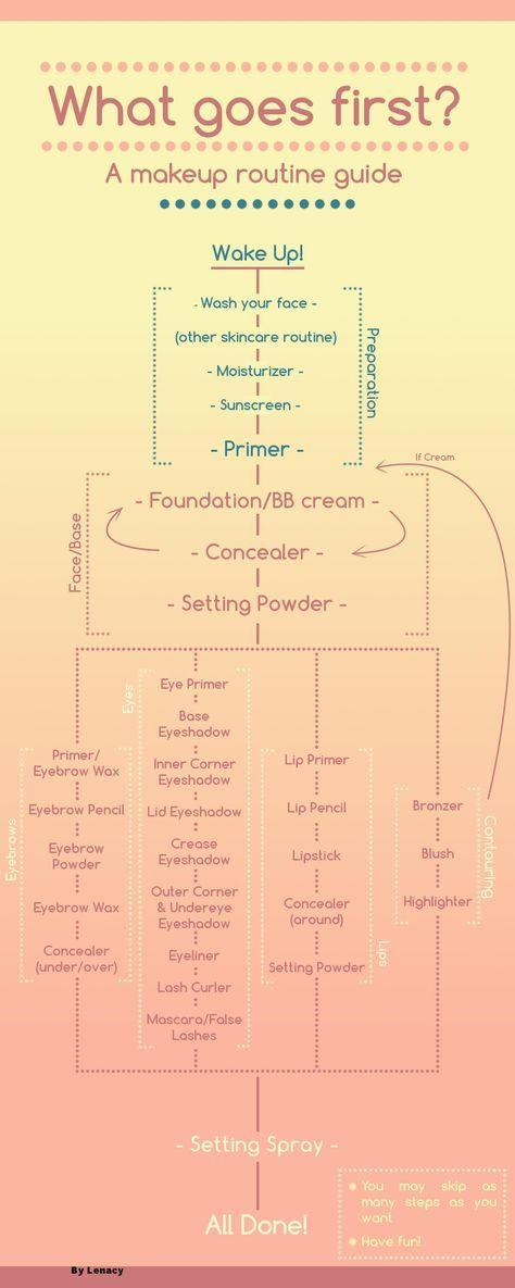 Makeup routine diagram. (x-post /r/makeupaddiction) - Imgur