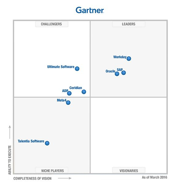 Gartner 2016 Magic Quadrant For Cloud Hcm Suites Hcm
