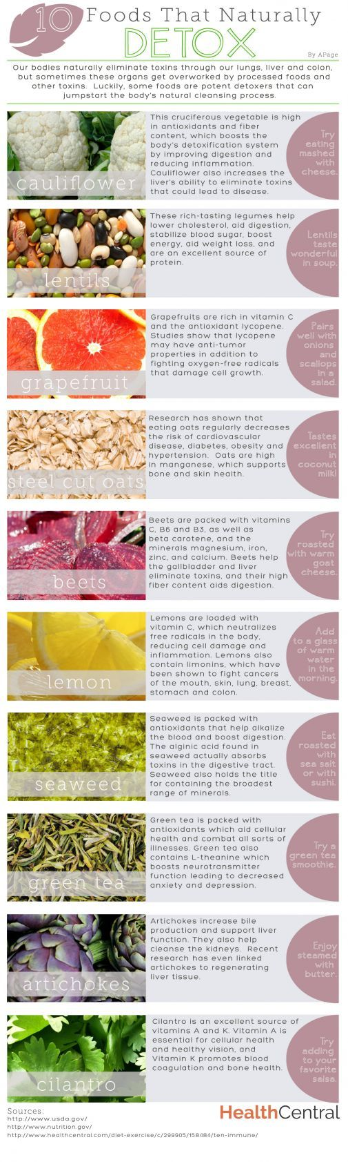 Check out this health #infographic that explains the 10 foods that naturally #detox. Foods like beets, cauliflower, grapefruit, steel cut oats, lemon, seaweed, green tea, artichokes, cilantro, lemons and lentils are have properties that can help your body take care of itself. Read more here:  http://www.healthcentral.com/dailydose/cf/2014/03/3/10_foods_that_naturally_detox?ap=2012