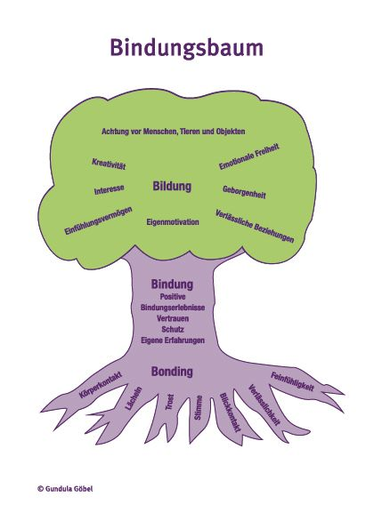 Der Bindungsbaum nach Gundula Göbel  www.gundula-goebe… – Anna Hofer