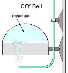 A very informative website about CO2 for plant nutrition. How to make a DIY CO2 unit, and how to properly diffuse it into the water.