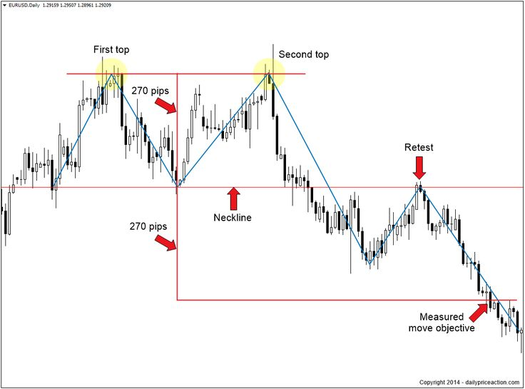 High probability reversal patterns forex trader needed