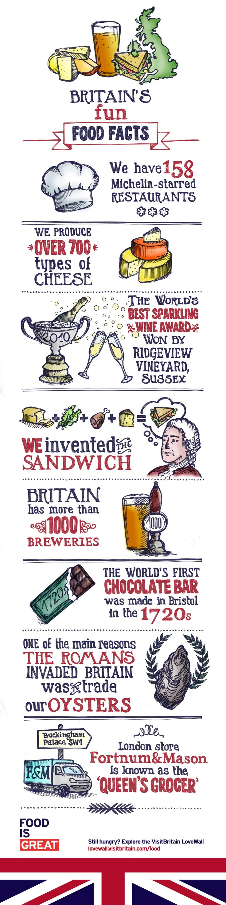 Fun British food facts!