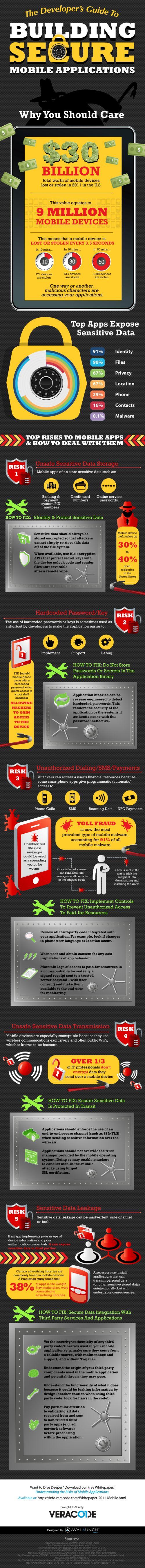 Cómo crear aplicaciones móviles seguras (Infografía) - MuySeguridad