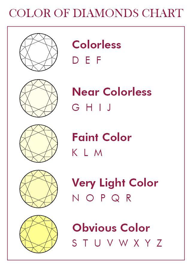 Yellow Diamond Color Chart Diamond Gemstone and Jewelry - diamond clarity chart