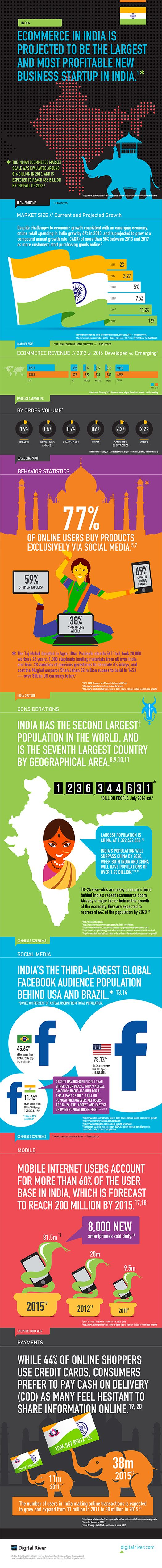 INFOGRAPHIC: INDIA ECOMMERCE MARKET