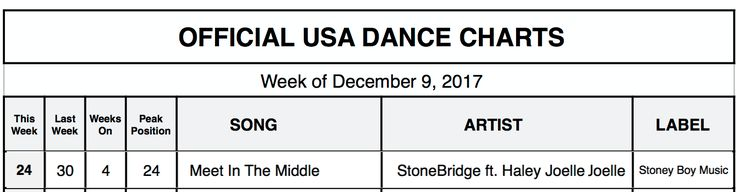 Thank you US Radio and DJs for the amazing support on MEET IN THE MIDDLE - #24 on the Official USA Dance Chart! http://smarturl.it/MITMstores #stonebridge #haleyjoelle #MITM #stoneyboymusic #house