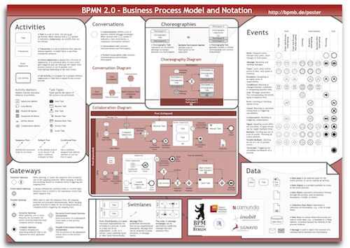 BPMN 2.0 - Business Process Model and Notation, awesome for documenting your business processes and clearly communicating these internally across the organisation.