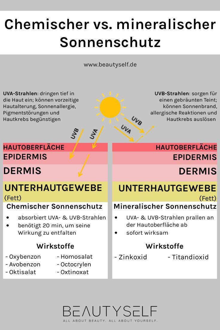 40+ Sonnenschutz haut von innen 2021 ideen