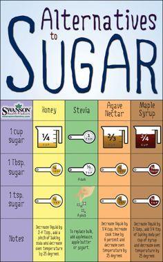 Natural sugar substitutes for baking