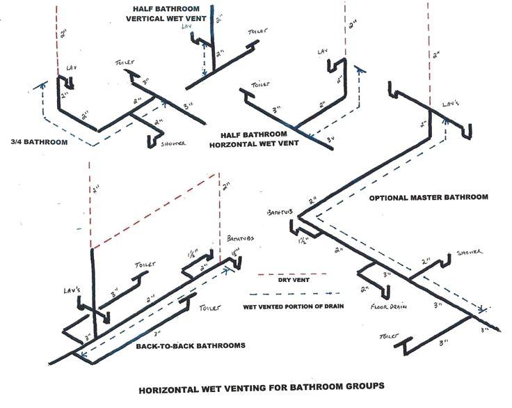 Under Slab New Plumbing Help Venting Santee Terry Love Plumbing Remodel Diy Pro Diy Plumbing Plumbing Bathroom Plumbing