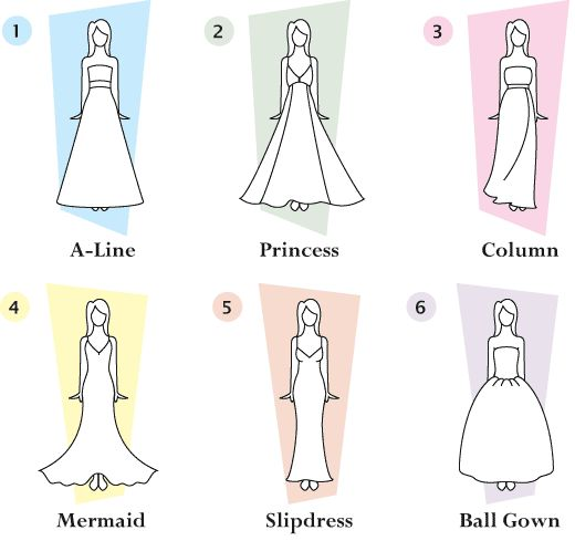 Types Of Styles Bride For Every Figure The Wedded Bliss