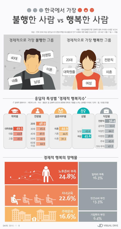 경제적으로 불행한 그룹…'자영업 종사 대졸의 40대 이혼남' [인포그래픽] #Divorce / #Infographic ⓒ 비주얼다이브 무단 복사·전재·재배포 금지