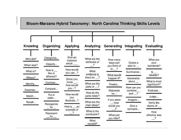 Marzano Vocabulary Strategies