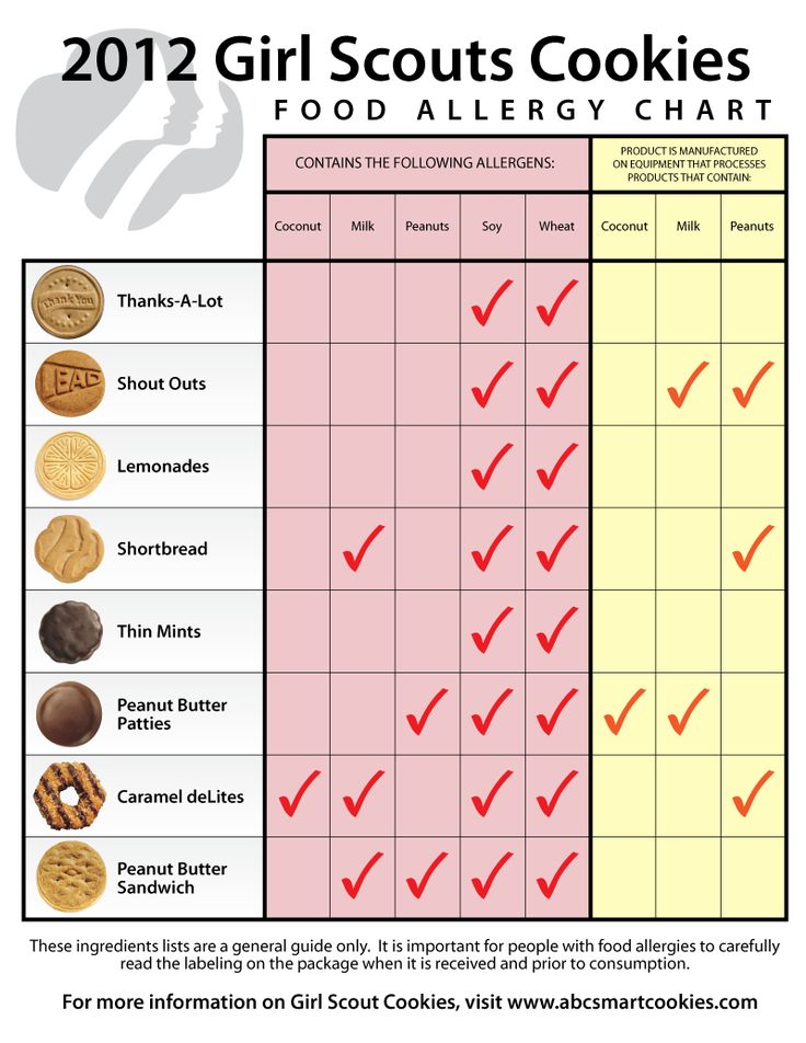 2012 Girl Scouts Cookies food allergy chart