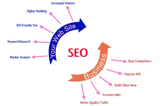 onpage and offpage seo services