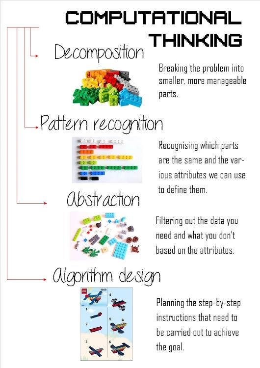 16 best Teaching - Coding images on Pinterest   Computer science ...